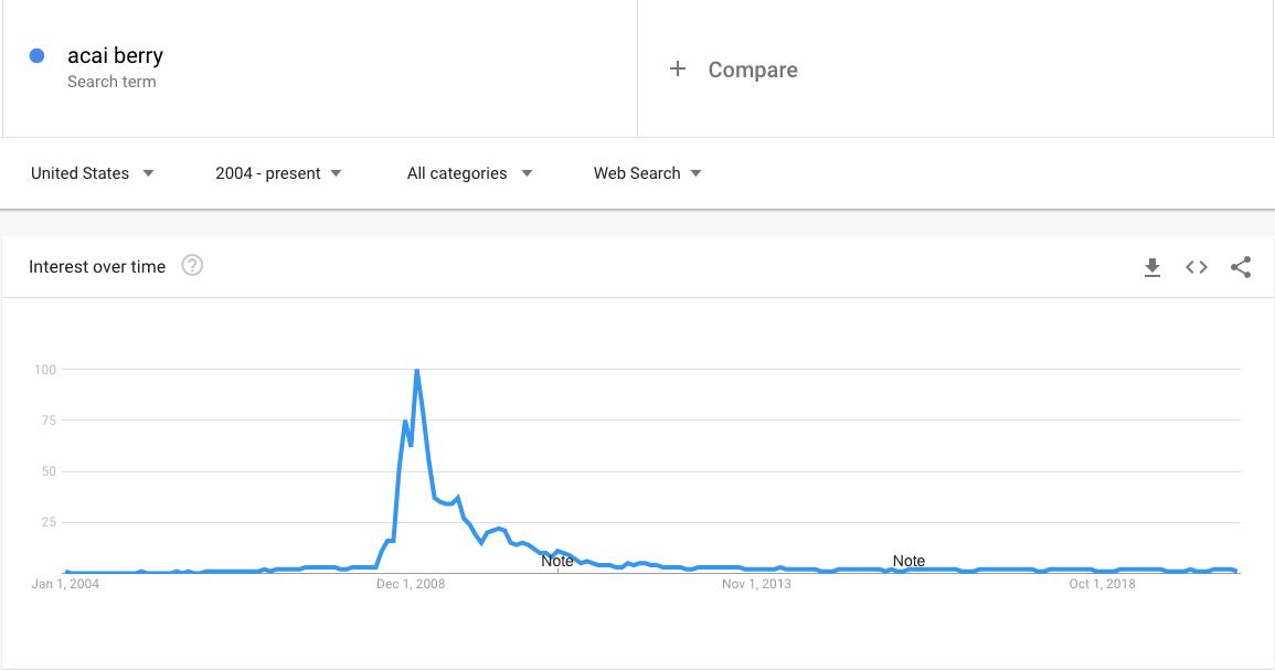 acai berry trends